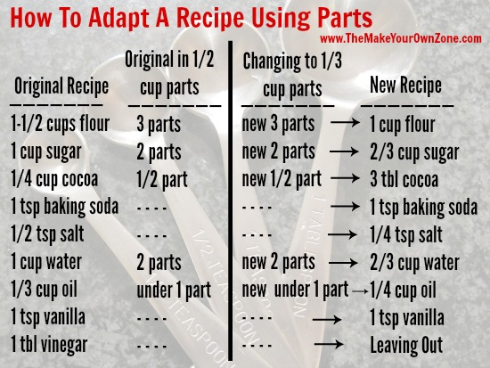 How to adapt a recipe using parts