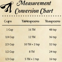 Measuring Conversion Chart